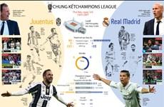 """Chung kết Champions League: """"Đại chiến trong mơ"""" Juventus - Real"""