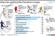 """Ronaldo đứng trước cơ hội lập nên kỷ lục """"vô tiền khoáng hậu"""""""