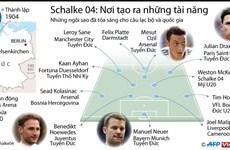 [Infographics] Schalke 04 - Nơi tạo ra những tài năng bóng đá