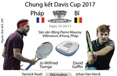 """[Infographics] Pháp """"đại chiến"""" Bỉ ở chung kết Davis Cup 2017"""
