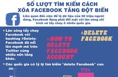 [Infographics] Số lượt tìm cách xóa Facebook tăng đột biến