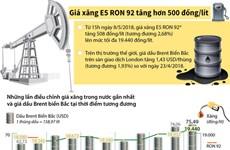 [Infographics] Giá xăng E5 RON 92 tăng hơn 500 đồng mỗi lít