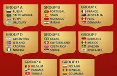 Lịch thi đấu và trực tiếp chi tiết vòng chung kết World Cup 2018