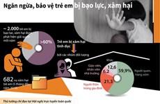 [Infographics] Ngăn ngừa, bảo vệ trẻ em bị bạo lực, xâm hại