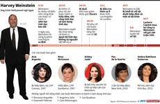 [Infographics] Harvey Weinstein - Ông trùm Hollywood ngã ngựa
