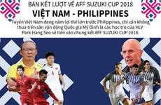 Toàn cảnh bán kết lượt về AFF Suzuki Cup Việt Nam và Philippines