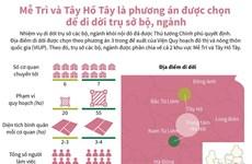 [Infographics] Phương án được chọn để di dời trụ sở bộ, ngành ở Hà Nội