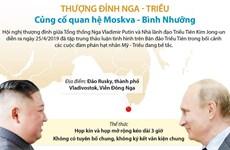 Thượng đỉnh Nga-Triều: Củng cố quan hệ Moskva-Bình Nhưỡng