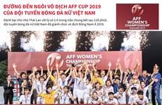 Đường đến ngôi vô địch AFF Cup 2019 của đội tuyển bóng đá nữ Việt Nam
