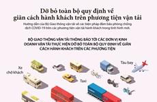 Dỡ bỏ các quy định về giãn cách hành khách trên phương tiện vận tải