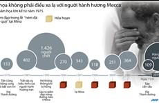 [Infographics] Những thảm họa kinh hoàng với người hành hương Mecca