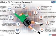 [Infographics] Giải bóng đá châu Âu Euro qua những con số