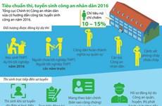 [Infographics] Tiêu chuẩn thi, tuyển sinh công an nhân dân 2016