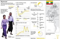 [Infographics] Myanmar tại thời điểm chuyển giao quyền lực