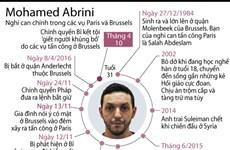 [Infographics] Abrini: Nghi can trong vụ khủng bố Paris và Brussels