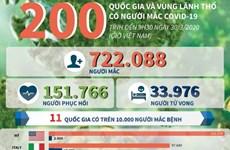 [Infographics] 200 quốc gia và vùng lãnh thổ có người mắc COVID-19
