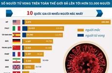 [Infographics] Hơn 53.000 người tử vong do COVID-19 trên toàn thế giới