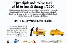 [Infographics] Quy định mới về kinh doanh vận tải bằng xe ôtô