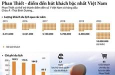 [Infographics] Phan Thiết - điểm đến hút khách bậc nhất Việt Nam