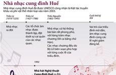 [Infographics] Nhã nhạc cung đình Huế - Di sản truyền khẩu nhân loại