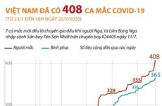 [Infographics] Việt Nam có 408 ca mắc COVID-19 đến 18 giờ ngày 22/7
