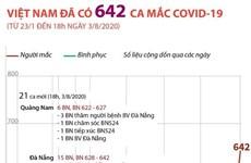 [Infographics] Số ca mắc COVID-19 tại Việt Nam đến 18 giờ ngày 3/8
