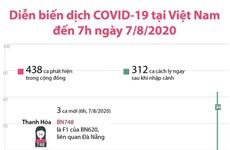 [Infographics] Diễn biến dịch COVID-19 tại Việt Nam đến 7h ngày 7/8