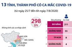 [Infographics] Các tỉnh, thành có ca mắc COVID-19 liên quan Đà Nẵng