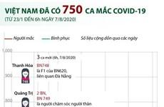 [Infographics] Việt Nam có 750 ca mắc COVID-19 tính đến 6h ngày 7/8