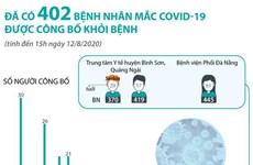 [Infographics] Đã có 402 bệnh nhân mắc COVID-19 được công bố khỏi bệnh