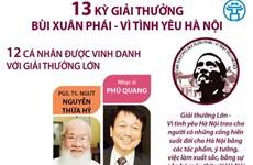 [Infographics] 13 kỳ giải thường Bùi Xuân Phái - Vì tình yêu Hà Nội