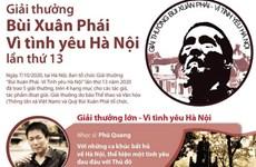 [Infographics] Trao 5 Giải thưởng Bùi Xuân Phái - Vì tình yêu Hà Nội