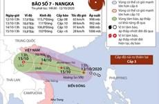 [Infographics] Thông tin về cơn bão số 7 - Nangka trên Biển Đông