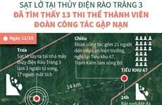 [Infographics] Đã tìm thấy 13 thi thể thành viên Đoàn công tác gặp nạn