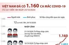 [Infographics] Số ca mắc COVID-19 tại Việt Nam tính đến 18h ngày 24/10