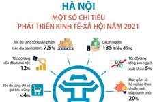 [Infographics] Hà Nội: Một số chỉ tiêu phát triển kinh tế-xã hội 2021