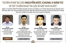 [Infographics] Tuyên án cựu Chủ tịch Hà Nội Nguyễn Đức Chung 5 năm tù