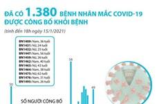 [Infographics] Đã có 1.380 bệnh nhân COVID-19 được công bố khỏi bệnh