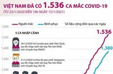 [Infographics] Thêm 5 ca mắc mới, Việt Nam có 1.536 bệnh nhân COVID-19