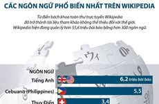 [Infographics] Các ngôn ngữ phổ biến nhất trên từ điển Wikipedia