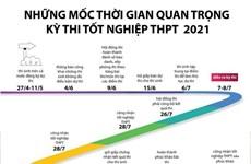 [Infographics] Các mốc thời gian quan trọng của kỳ thi THPT 2021