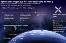 [Infographics] Vệ tinh NanoDragon của Việt Nam đã sẵn sàng để phóng