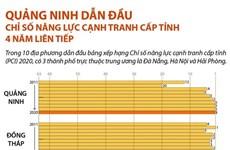 Quảng Ninh dẫn đầu Chỉ số năng lực cạnh tranh cấp tỉnh 4 năm liên tiếp