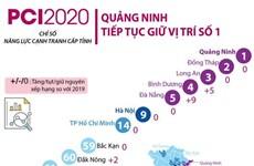 [Infographics] Xếp hạng PCI 2020: Quảng Ninh tiếp tục giữ vị trí số 1