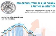 [Infographics] Fed giữ nguyên lãi suất cơ bản lần thứ 10 liên tiếp