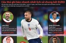Những cầu thủ ghi bàn nhanh nhất lịch sử các trận chung kết EURO