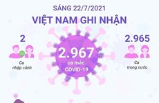 [Infographics] Sáng 22/7: Việt Nam ghi nhận 2.967 ca mắc mới COVID-19