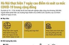Hà Nội thực hiện 7 ngày cao điểm rà soát ca mắc trong cộng đồng