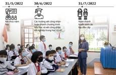 [Infographics] Học sinh Hà Nội tựu trường sớm nhất vào ngày 1/9