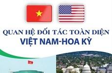 [Infographics] Quan hệ Đối tác toàn diện Việt Nam-Hoa Kỳ